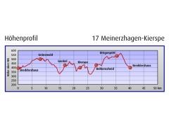 Titelbild von Fahrradtour Meinerzhagen - Kierspe
